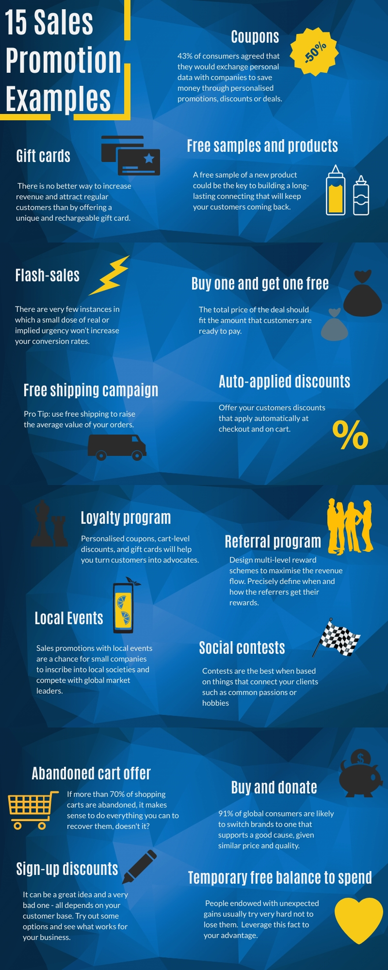 Infographic displaying types of sales promotions