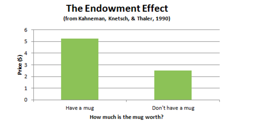 The Endowment effect in data (Kahneman, Knetsch & Thaler, 1990)