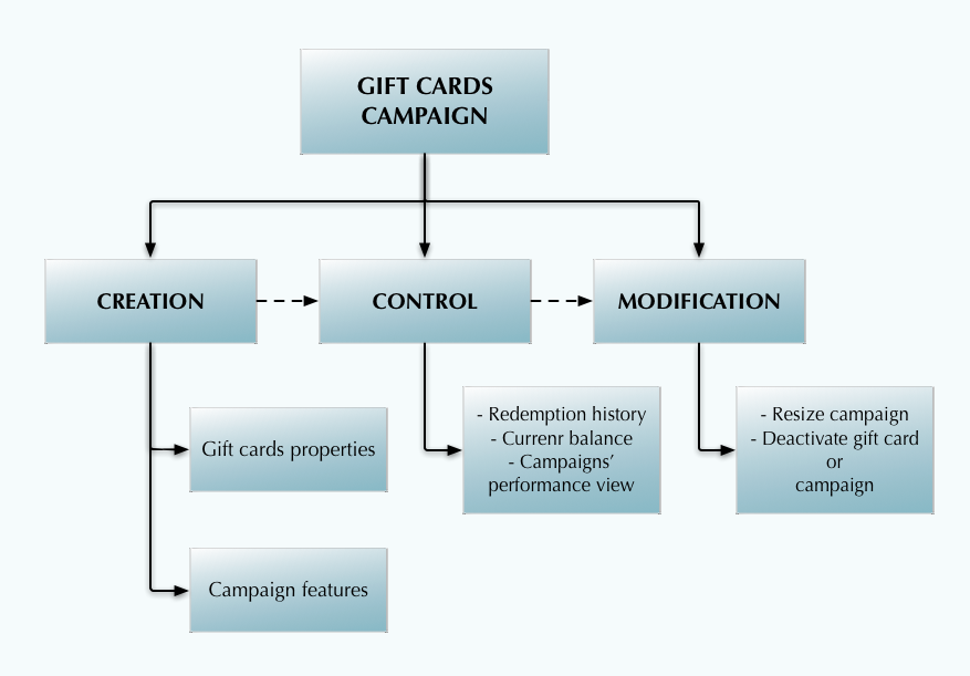 Infrastructure of gift cards systems