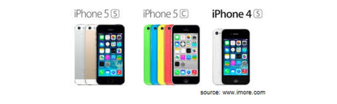 The Decoy Effect Iphones