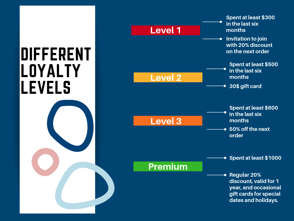 Loyalty levels for the proposed loyalty program