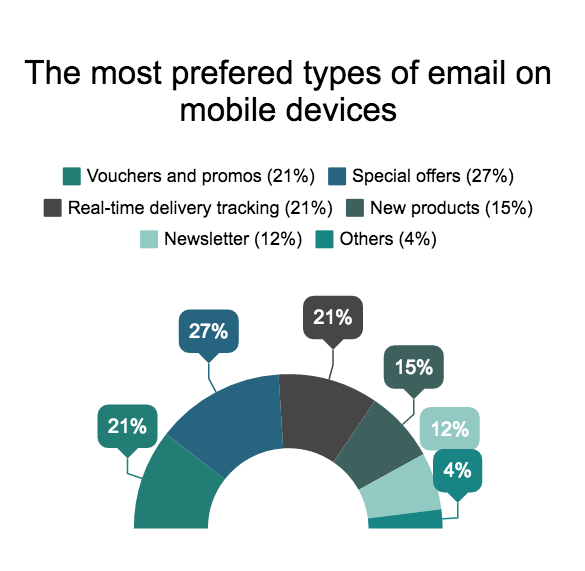 The prefered types of email on mobile devices. Special offers win with 27%