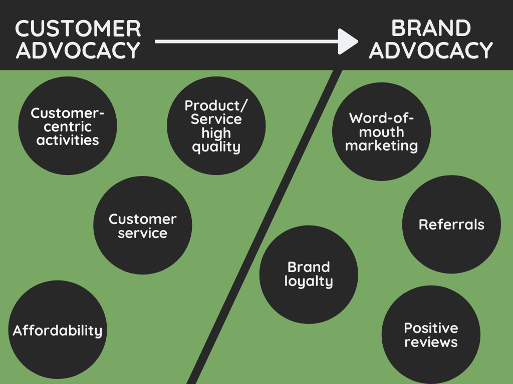 Customer advocacy vs brand advocacy