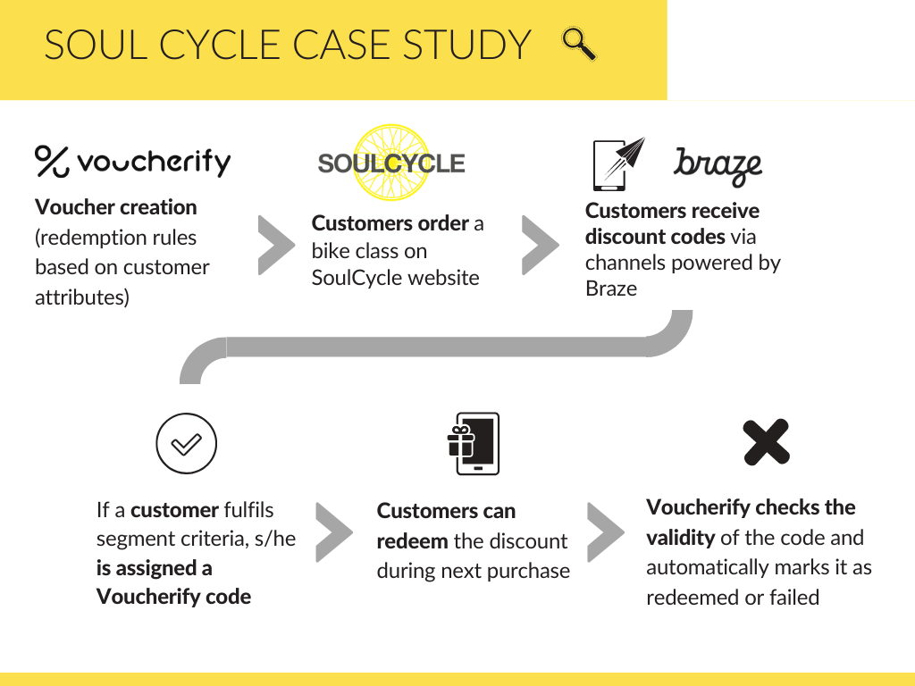 SoulCycle using Voucherify loyalty incentives delivered by Braze