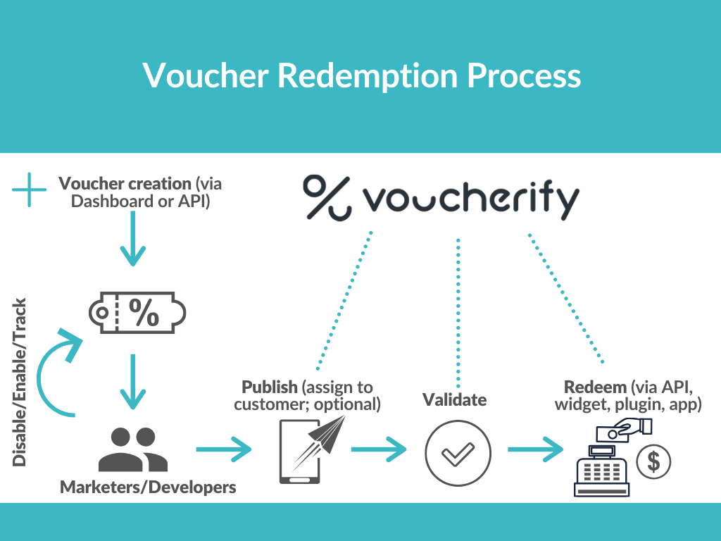 Voucher redemption process