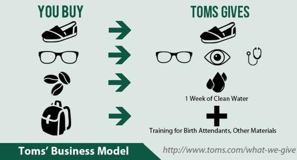 TOMS charity loyalty program - yet another way to fight against fraud