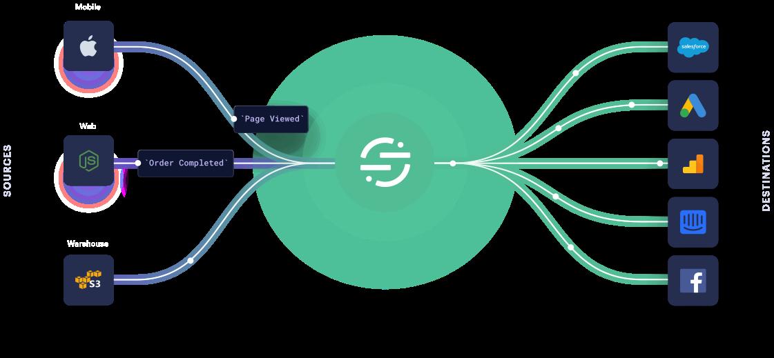 Segment omni-channel approach to customer data