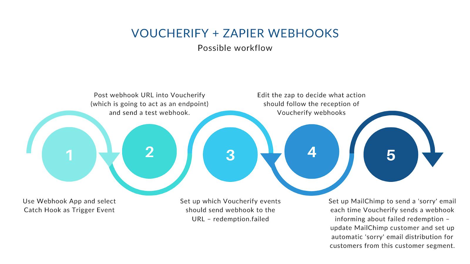 Voucherfiy ane webhooks workflow for MailChimp