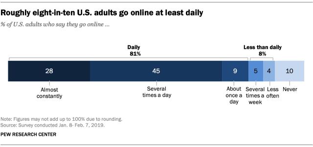 Mobile usage statistics