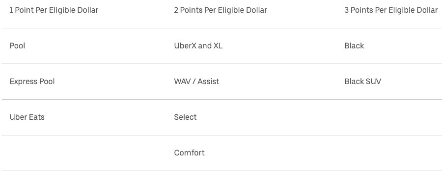 Earning rules of Uber Rewards Loyalty
