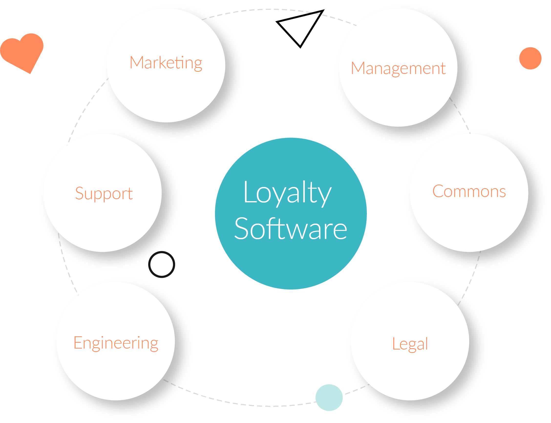 Loyalty Software versus many departments