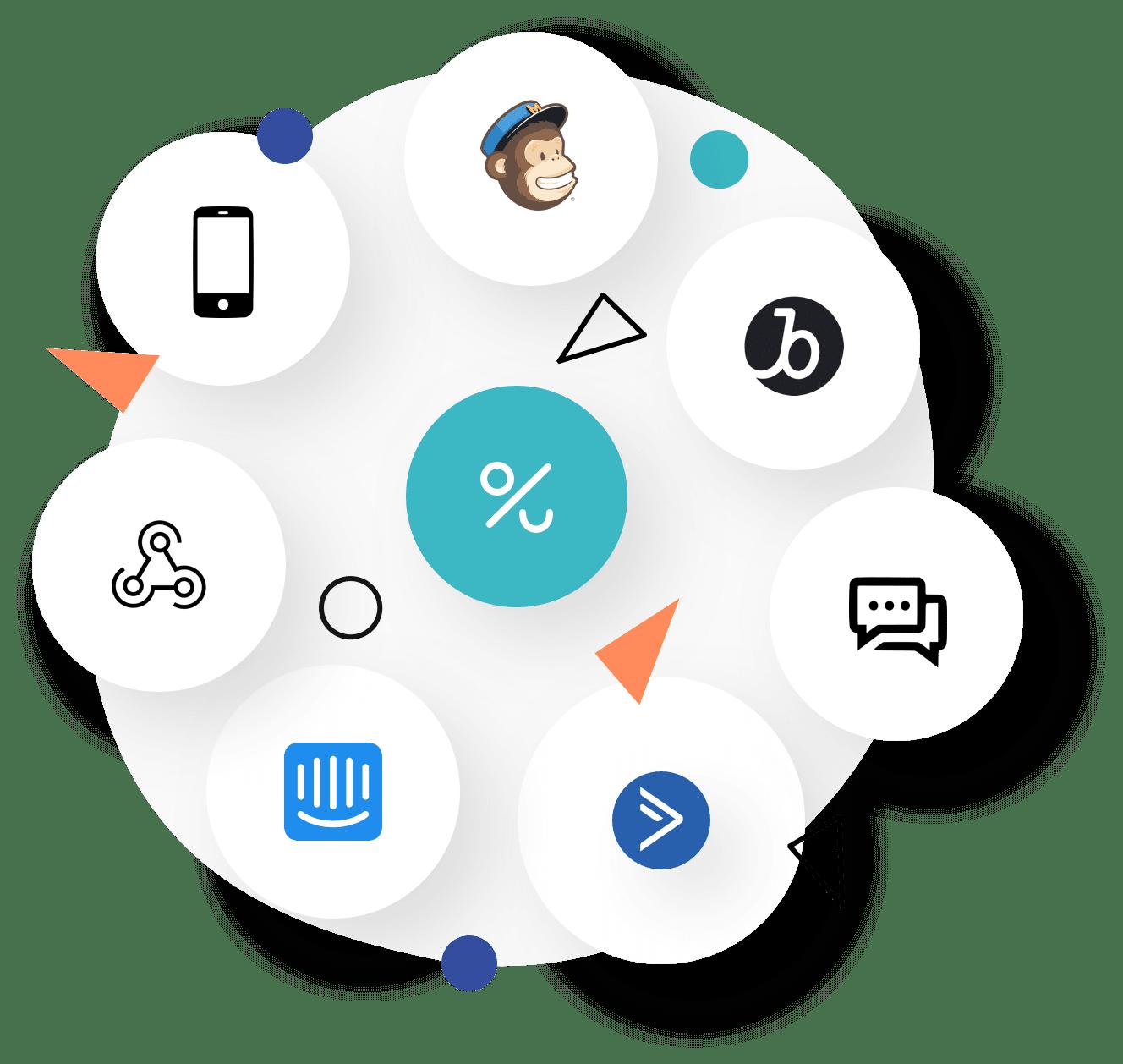 Distribution channels loyalty program software
