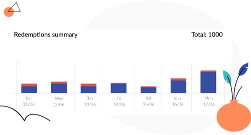 Redemptions analytics loyalty program software