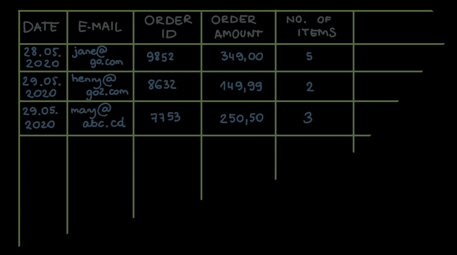 CSV data format