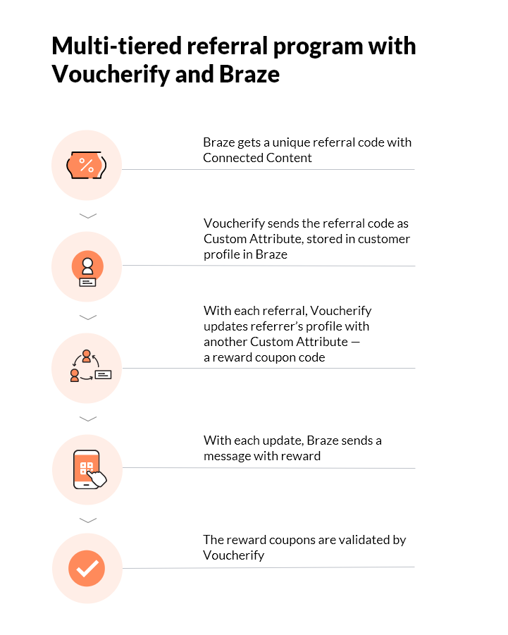 Referral Program with Pomelo, Voucherify, and Braze – diagram