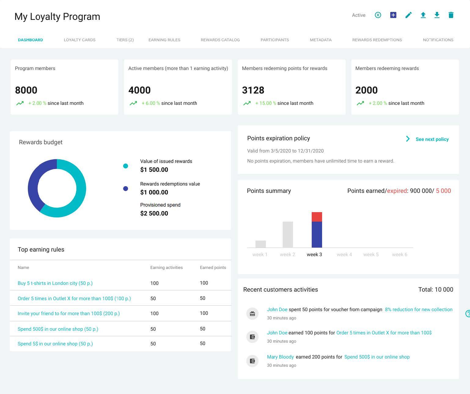 Loyalty program metrics
