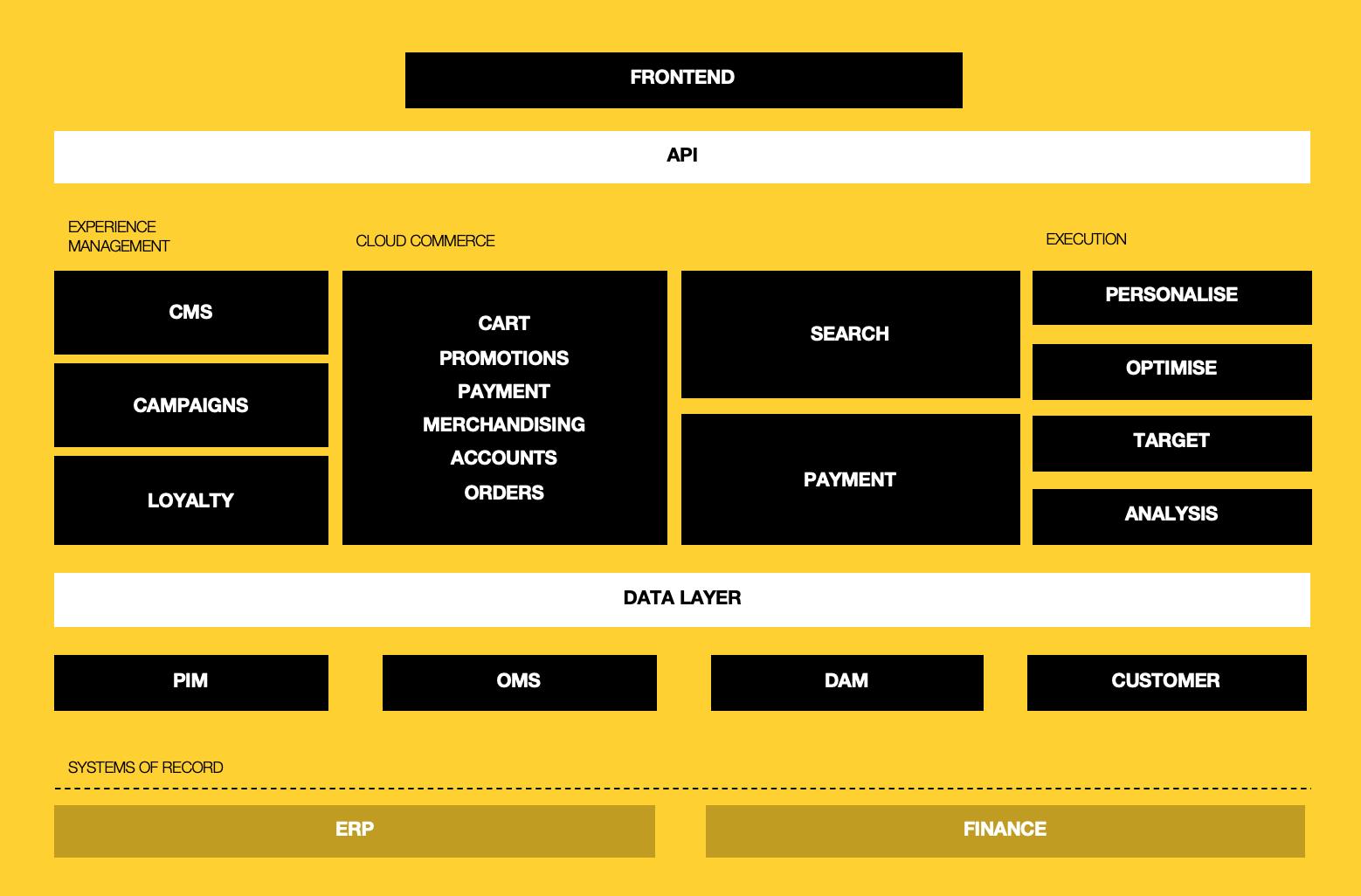 Technology || Enterprise MACHified.