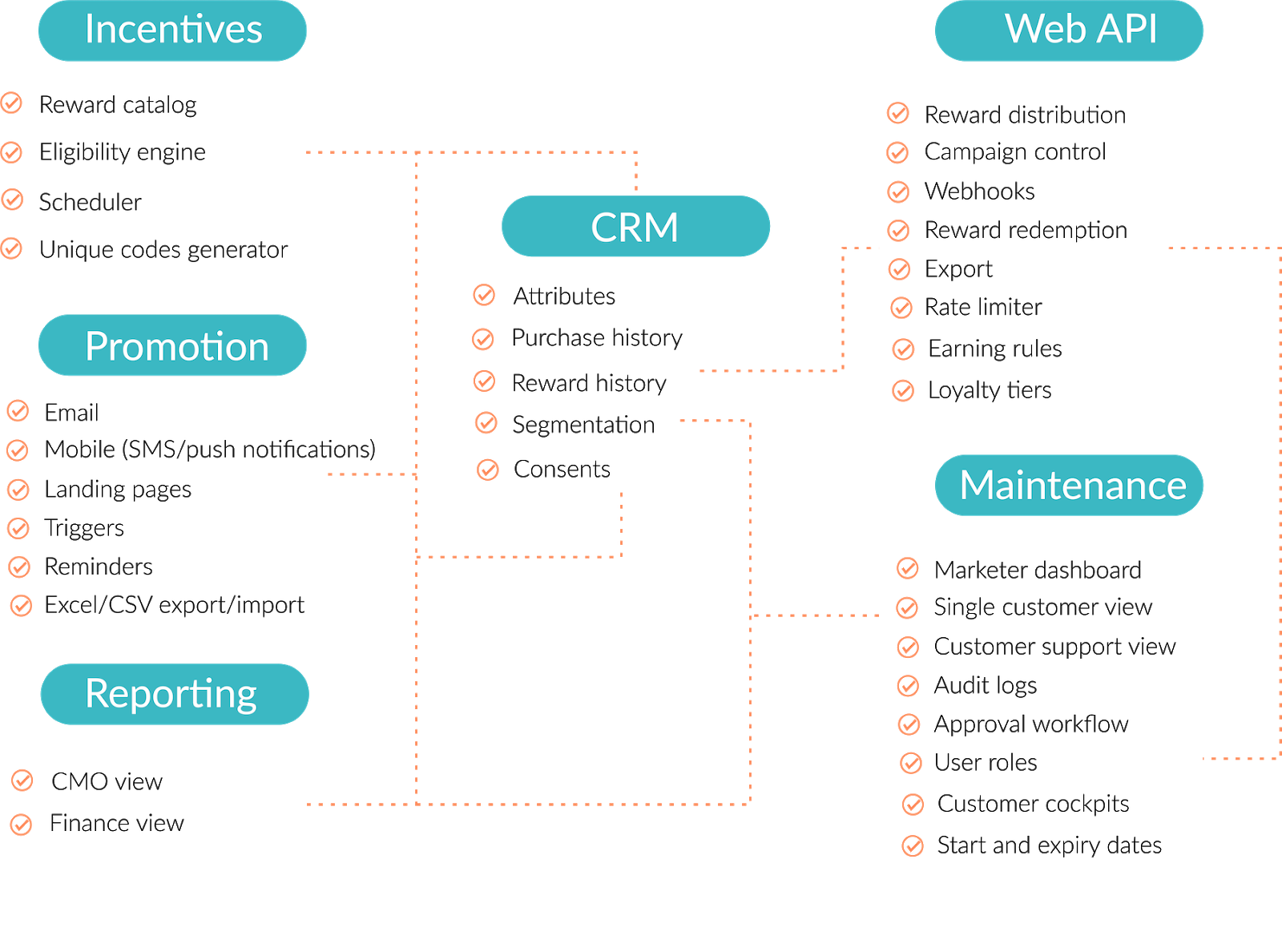 Loyalty software architecture