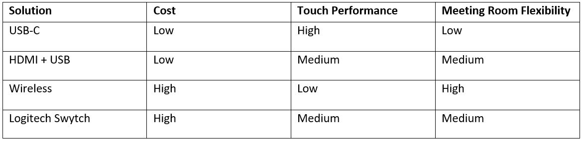 BYOD with interactive display configuration summary table