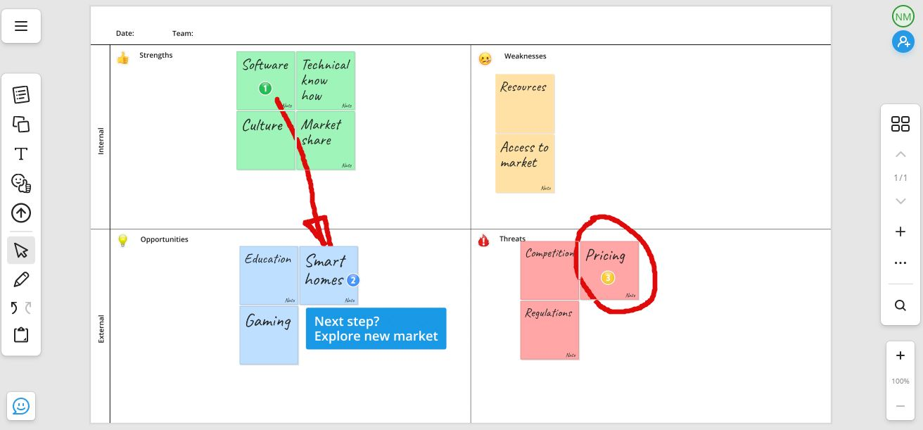Digital whiteboard SWOT categorize and improve