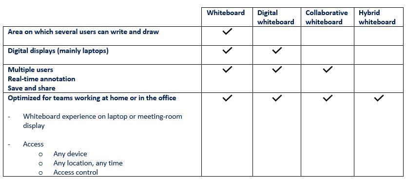 Digital whiteboard, Collaboration Whiteboard and Hybrid Whiteboard