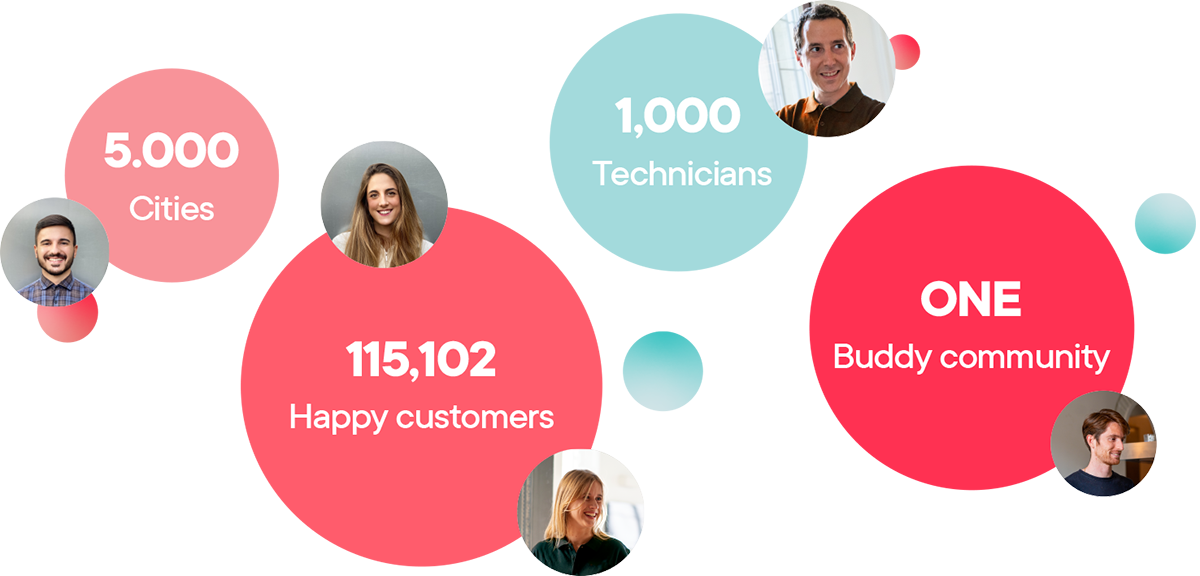 5000 cities, 1000 technicians, happy customers, one Buddy community.