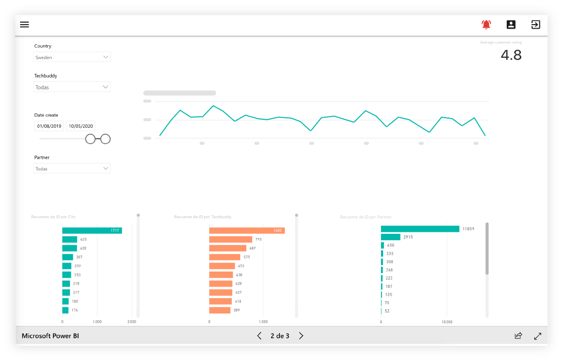 TechBuddy admin interface