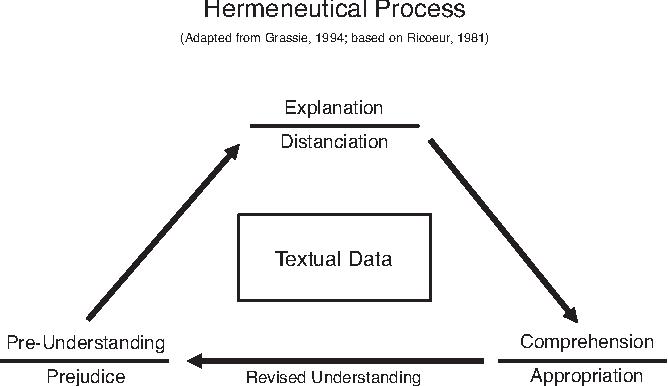 Hermeneutics Process
