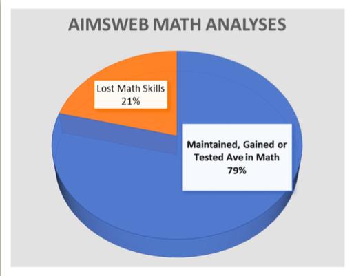 summer learning loss study