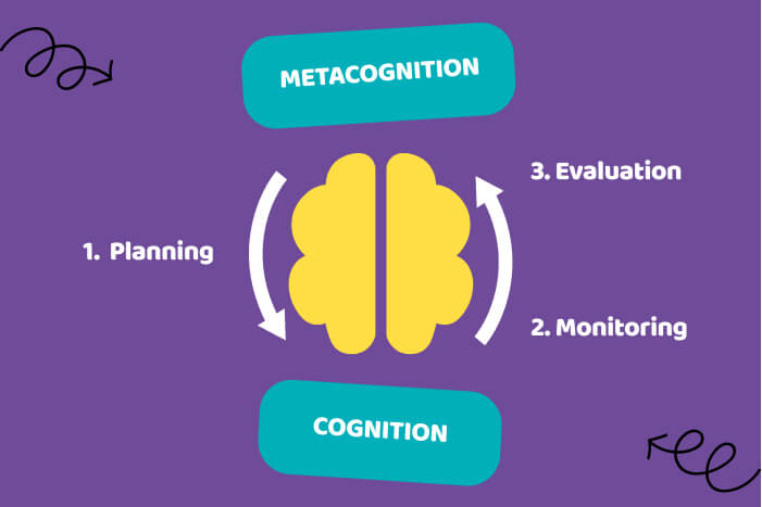 Diagram showing the 3 stages of metacognition; planning, monitoring and evaluation