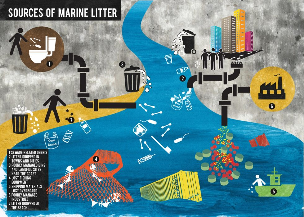SAS sources of marine litter