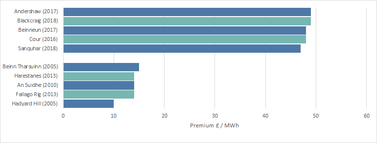 graph showing constraint premium per MWh onshore wind