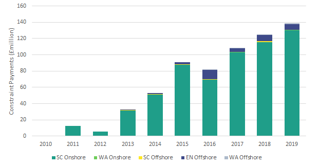 costs wind farm constraints per 10 years