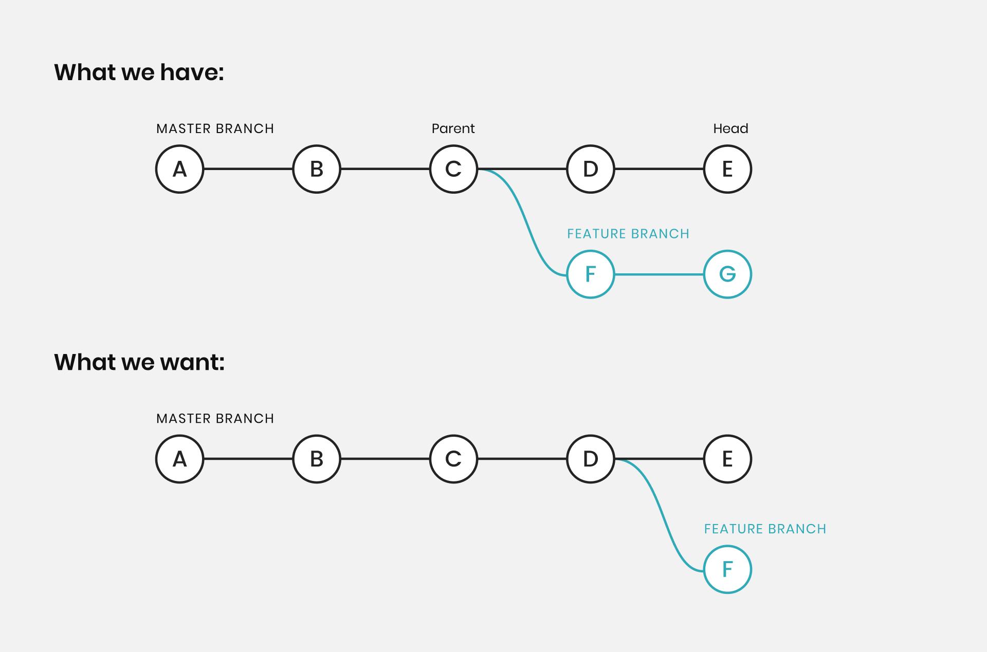 git rebase --onto/2 branch example