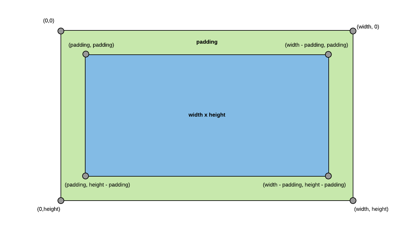 line chart container diagram