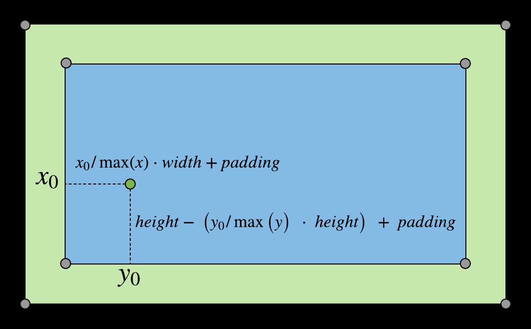 plotting points diagram