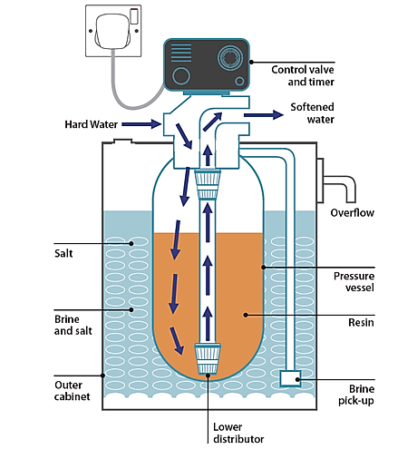 Single cylinder water softener.