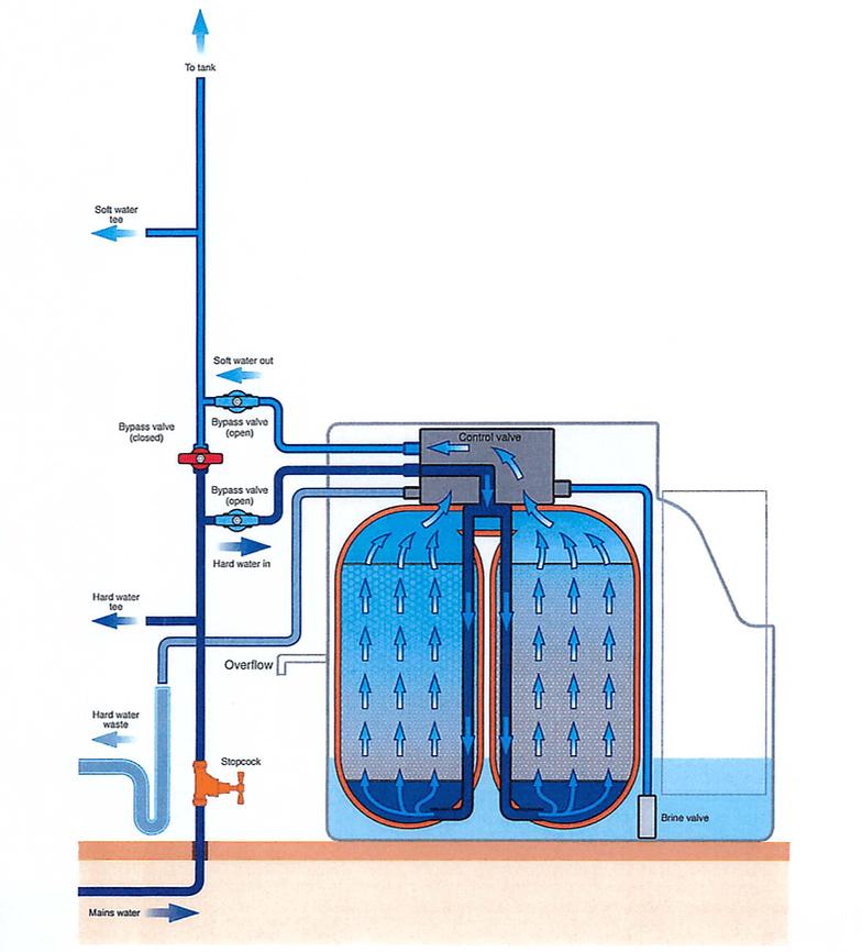 MiniMax twin cylinder water softener