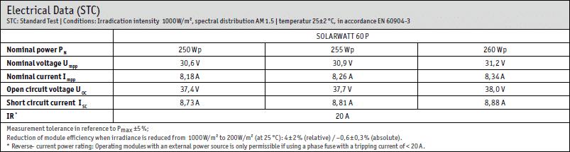 Solceller prestanda under STC SOLARWATT