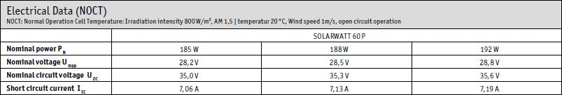 Solceller prestanda under NOCT SOLARWATT