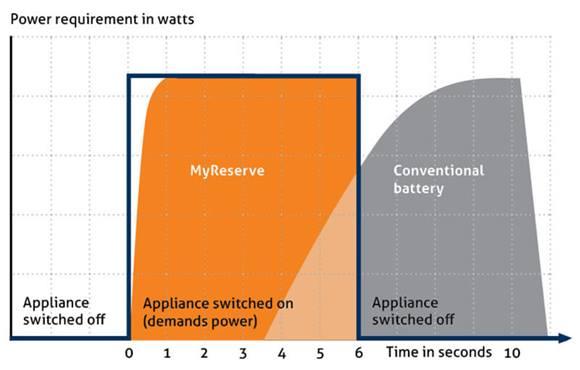 Skillnaden mellan MyReserve och konventionella batterier till solceller
