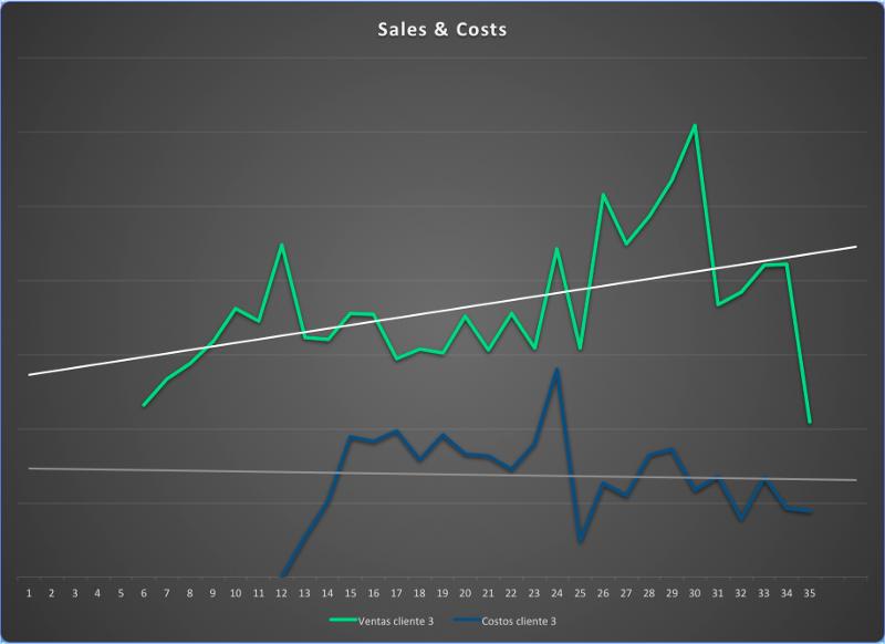 gráfica de ventas y costos donde se ven los ingresos en incremento y los costos controlados