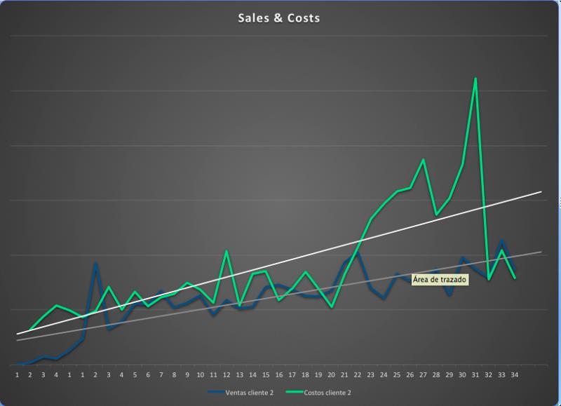 Gráfica comparativa de ventas vs costos donde se muerta que el incremento en ventas ha sido mayor a incremento a costos