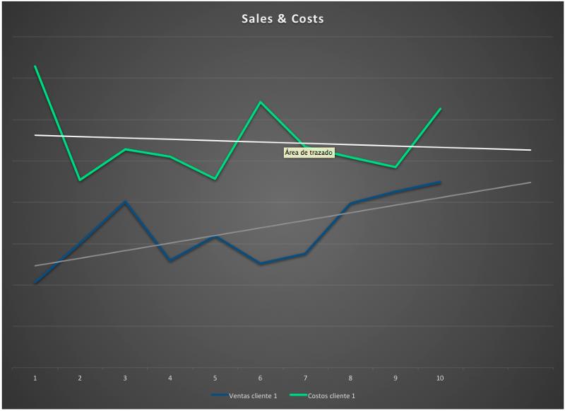 gráfica ventas & costos donde se ve como se proyecta que suban las ventas y bajen los costos