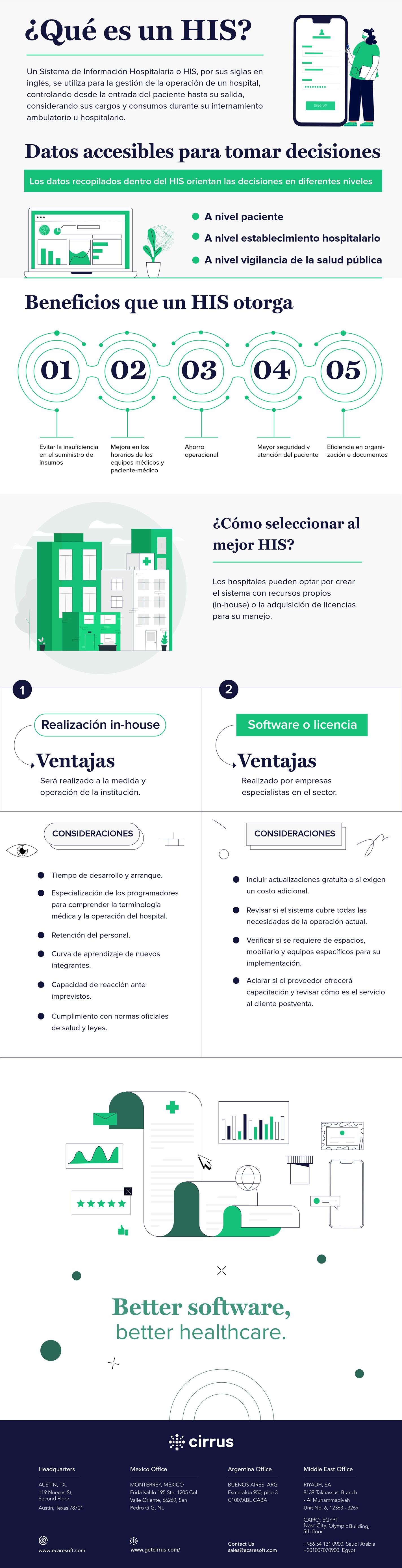 Infografia sobre la importancia de los sistemas HIS en los hospitales, realizada por Cirrus