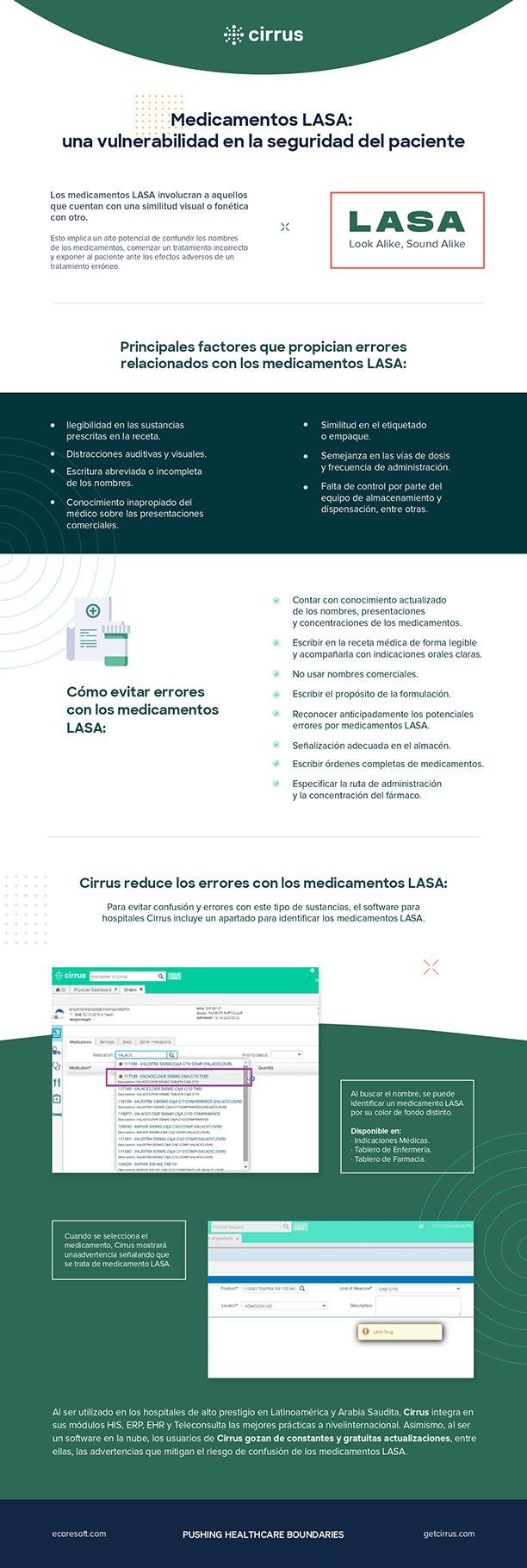 Infografía de los medicamentos LASA (Look-Alike Sound-Alike) y la manera en que el software para hospitales Cirrus resuelve esta problemática