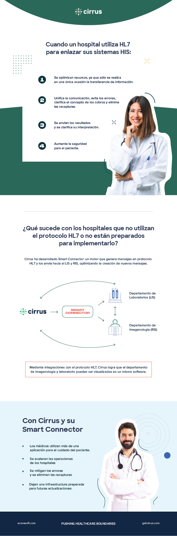 El software para hospitales Cirrus ha desarrollado Smart Connector: un motor que genera mensajes en protocolo HL7 y los envía hacia el LIS y RIS, optimizando la creación de nuevos mensajes.