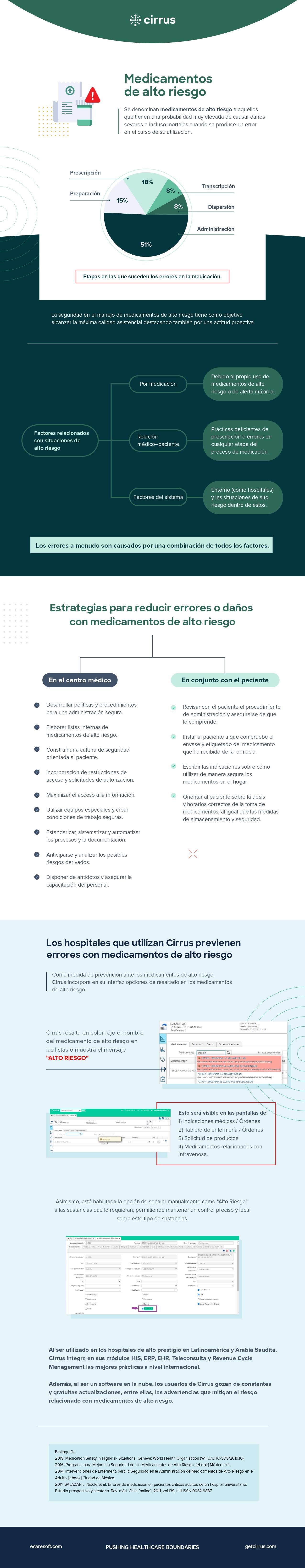infografía sobr emedicamentos de alto riesgo estrategias de prevención y la interfaz del software para hospitales Cirrus