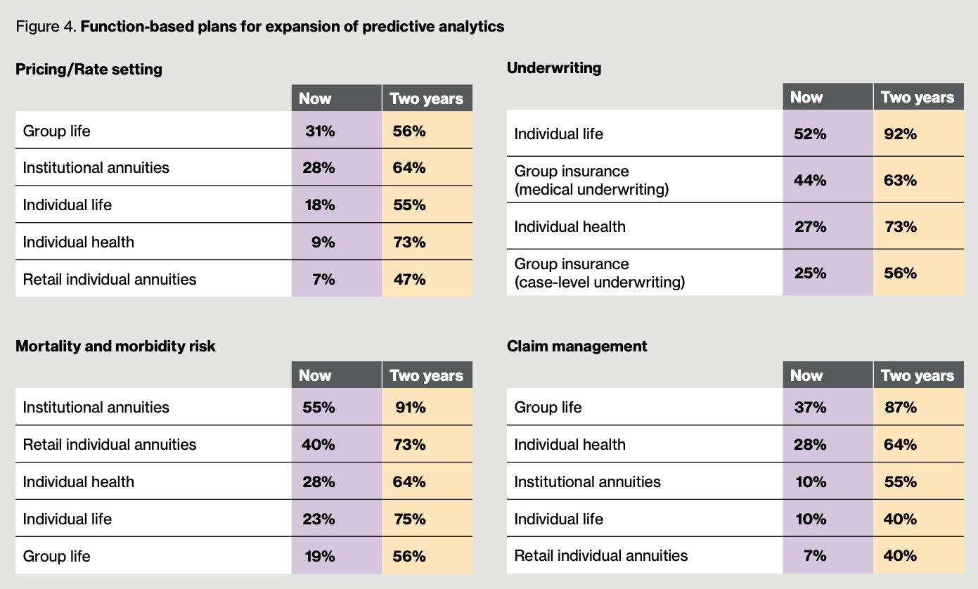 Function-based plans for expansion of predictive analytics