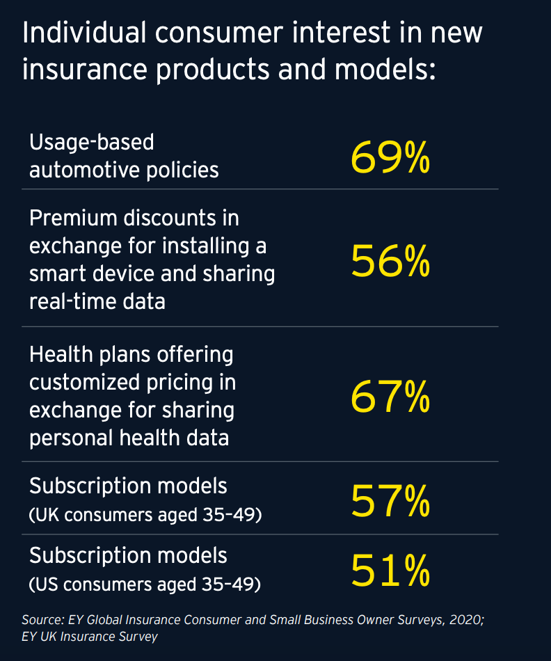 Analytics of consumer Interest in new insurance products